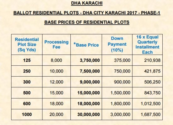 DHA City Karachi Prices