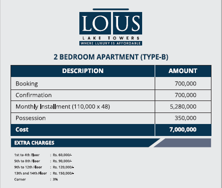 Type B payment Details