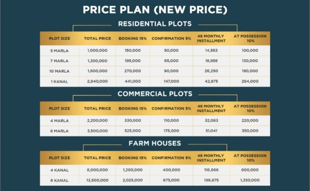 Rudn Enclave Payment Plan