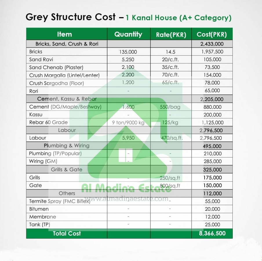 CONSTRUCTION COST OF THE GREY STRUCTURE