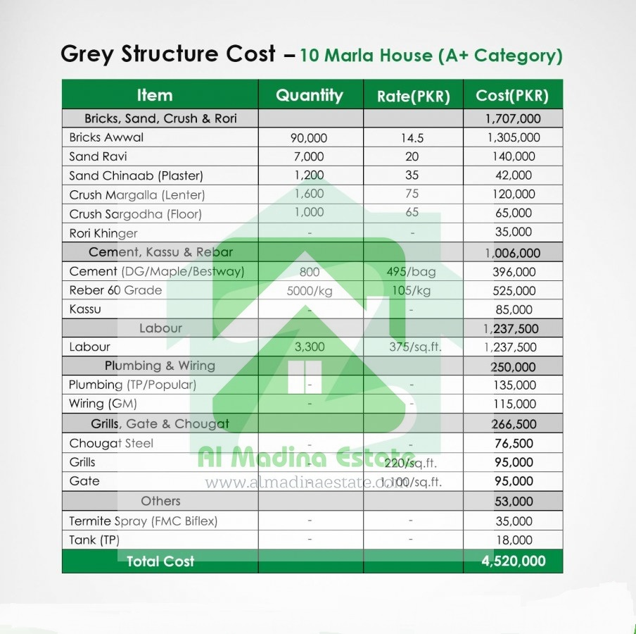 grey structure cost